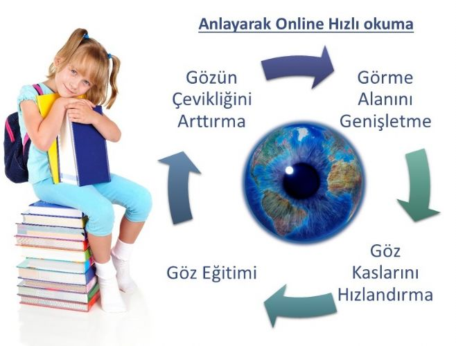 Neden Online Hızlı Okuma?